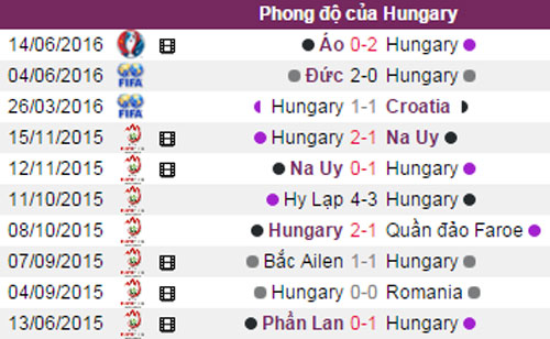phan tich ty le iceland vs hungary (23h): se co bat ngo hinh anh 4