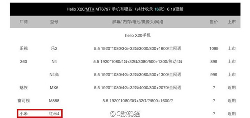 lo xiaomi redmi 4 dung chipset helio x20 hinh anh 1