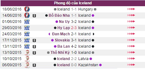 phan tich ty le ao vs iceland (23h): quyet dau hinh anh 7