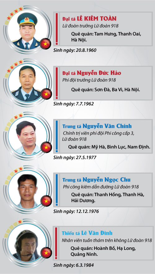 [infographic] chan dung 9 thanh vien to bay casa-212 hinh anh 3