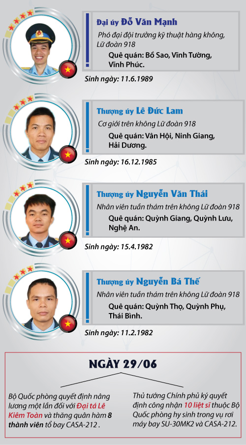 [infographic] chan dung 9 thanh vien to bay casa-212 hinh anh 4