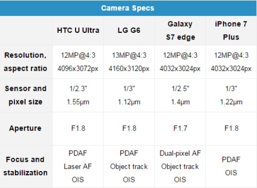 do camera giua htc u ultra, galaxy s7 edge, iphone 7 plus va lg g6 hinh anh 1