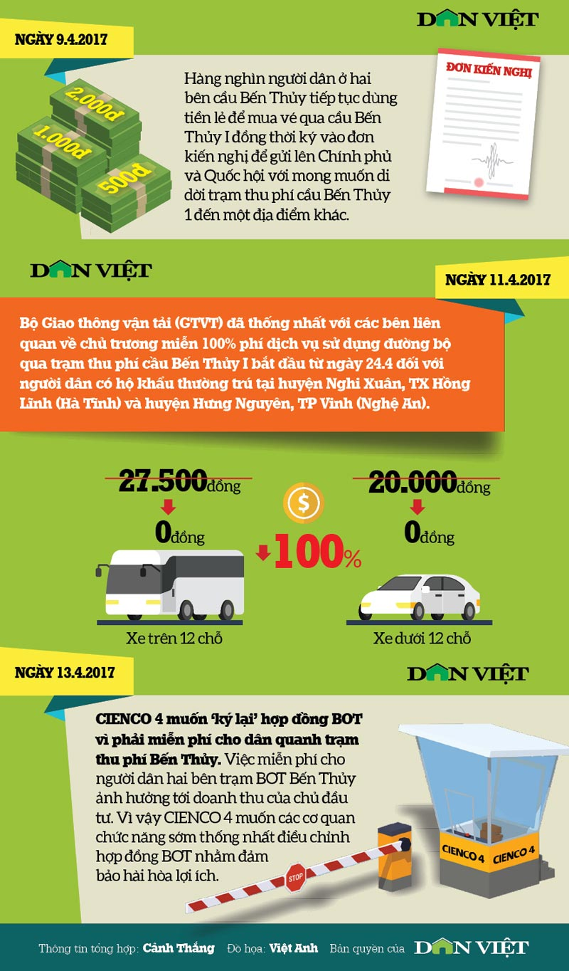 "infographic: toan canh ""khung hoang"" tai tram thu phi cau ben thuy hinh anh 6"