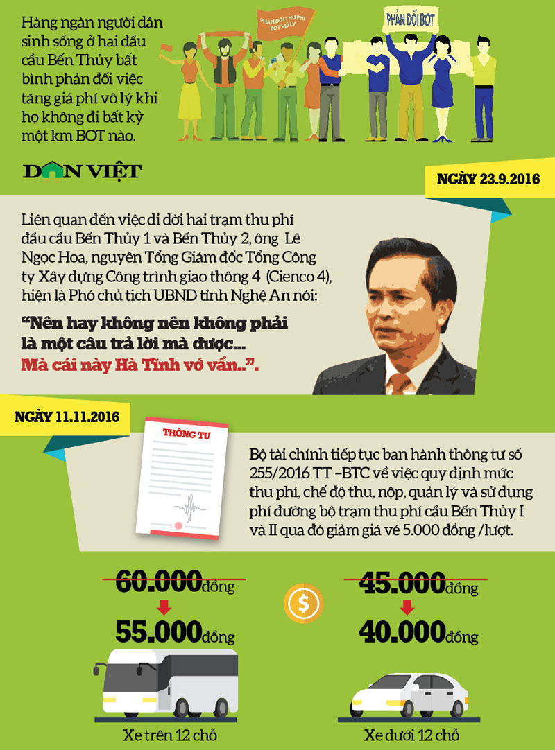 "infographic: toan canh ""khung hoang"" tai tram thu phi cau ben thuy hinh anh 2"