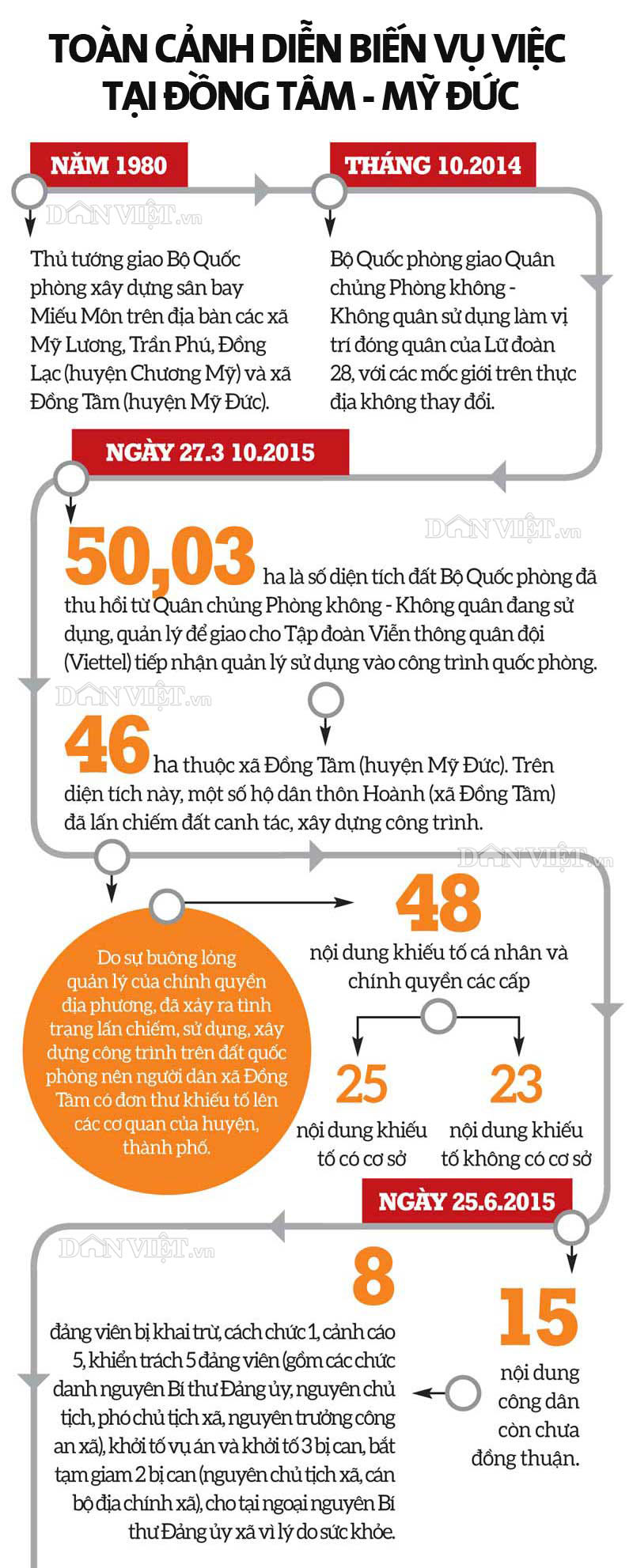 infographic: toan canh dien bien vu viec tai dong tam - my duc hinh anh 1