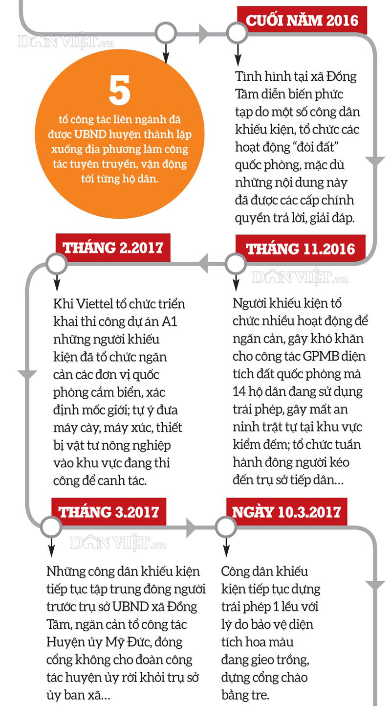 infographic: toan canh dien bien vu viec tai dong tam - my duc hinh anh 2