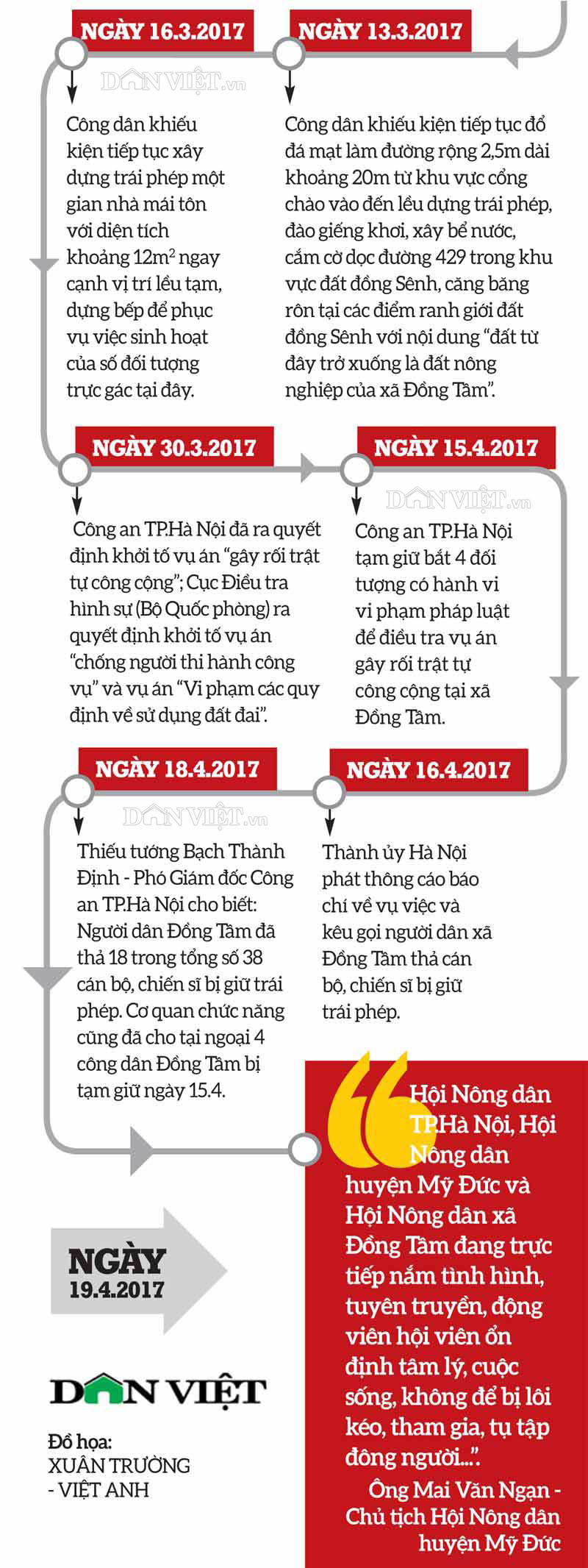 infographic: toan canh dien bien vu viec tai dong tam - my duc hinh anh 3