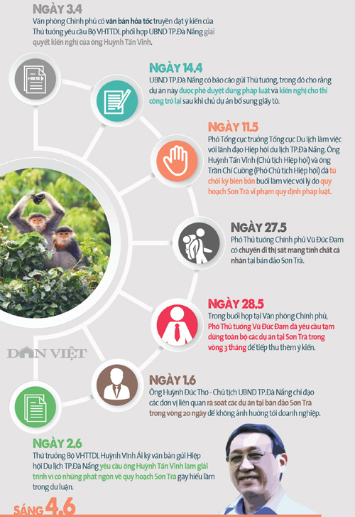 infographic: toan canh nhung on ao quanh quy hoach ban dao son tra hinh anh 2