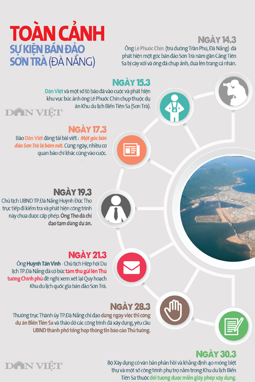 infographic: toan canh nhung on ao quanh quy hoach ban dao son tra hinh anh 1