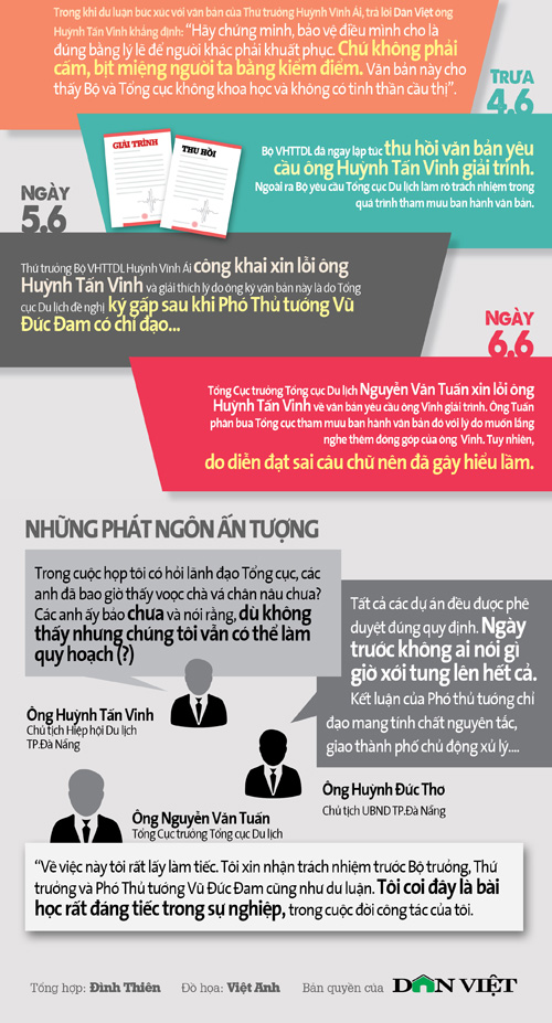 infographic: toan canh nhung on ao quanh quy hoach ban dao son tra hinh anh 3