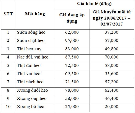 vissan tiep tuc giam gia thit heo them 4 ngay, suon con 37.200 d/kg hinh anh 2