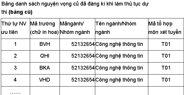 su dung co hoi duy nhat thay doi nguyen vong xet tuyen dh the nao? hinh anh 2