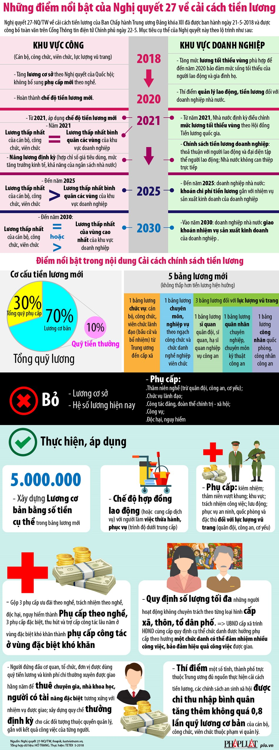 infographic: sap toi tien luong se thay doi nhu the nao? hinh anh 1