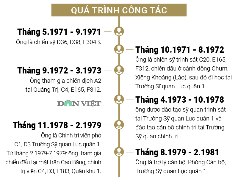 infographic: su nghiep cua ong nguyen bac son - phat ngon noi bat hinh anh 2
