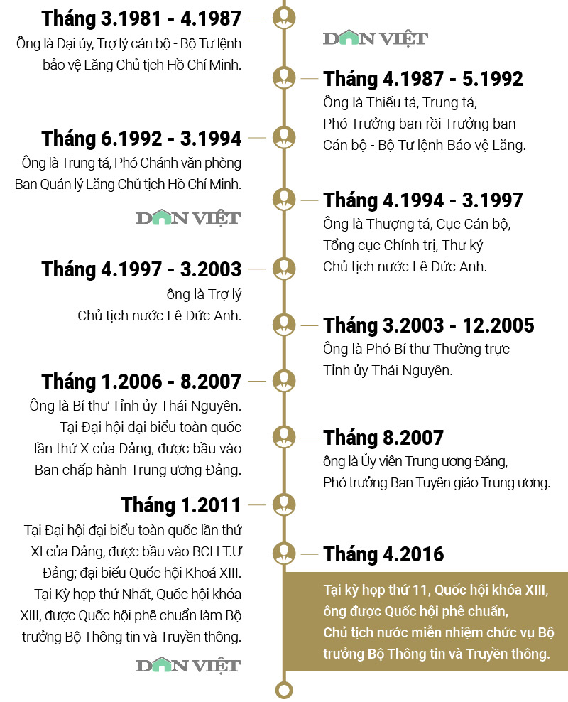 infographic: su nghiep cua ong nguyen bac son - phat ngon noi bat hinh anh 3