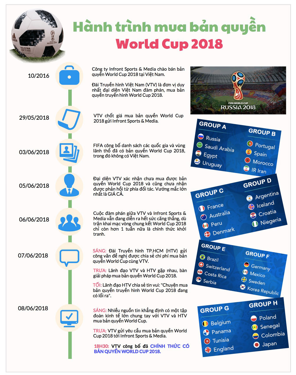 infographic: toan canh vtv mua ban quyen world cup 2018 day cang thang hinh anh 1