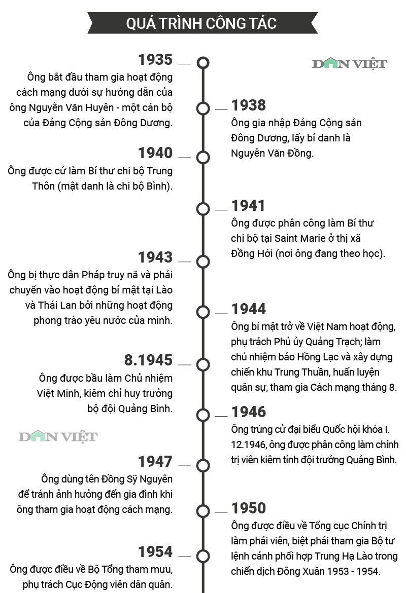 infographic: cuoc doi va su nghiep cua trung tuong dong sy nguyen hinh anh 2