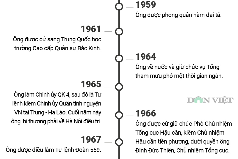 infographic: cuoc doi va su nghiep cua trung tuong dong sy nguyen hinh anh 3