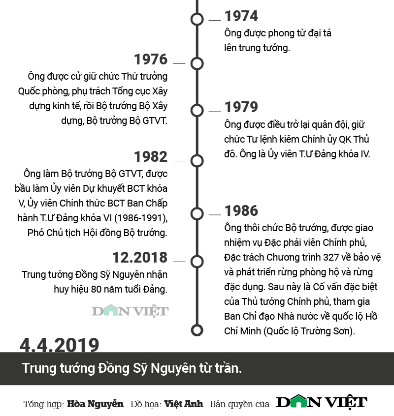 infographic: cuoc doi va su nghiep cua trung tuong dong sy nguyen hinh anh 4