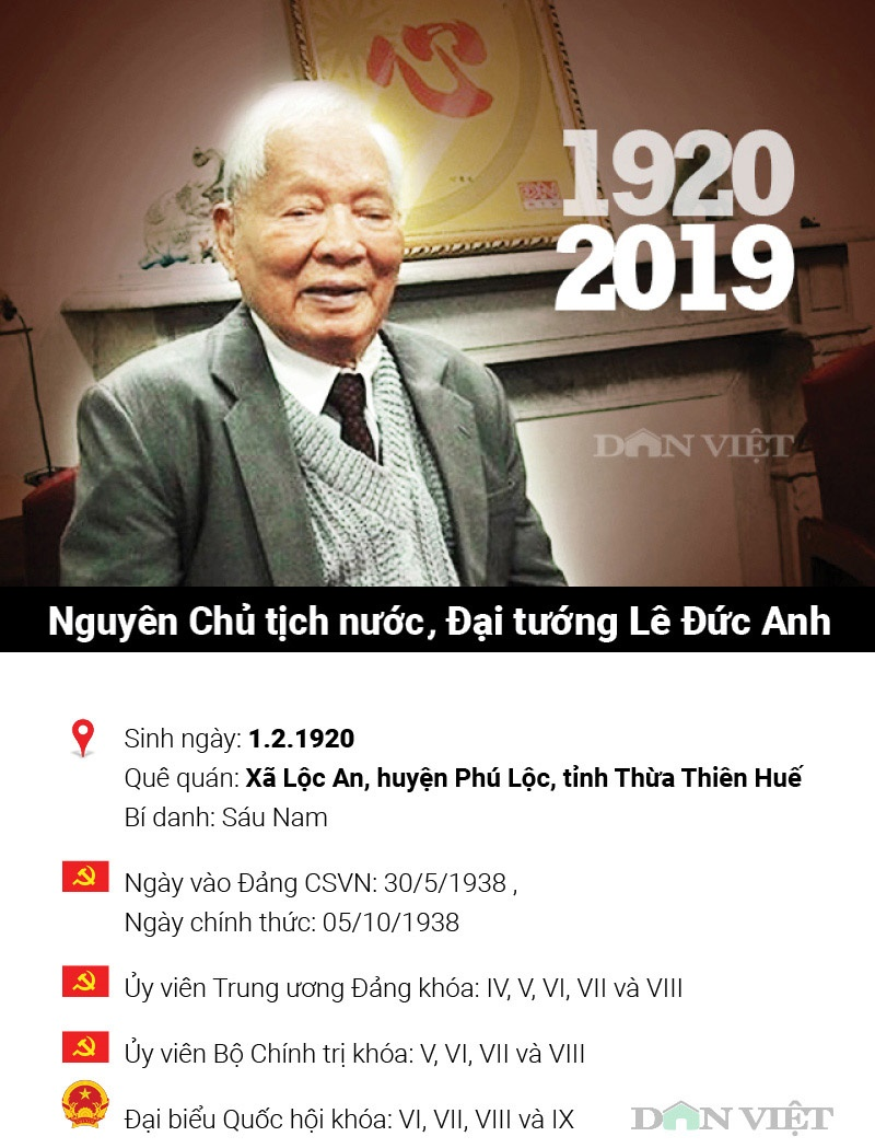 infographic: cuoc doi va su nghiep nguyen chu tich nuoc le duc anh hinh anh 2