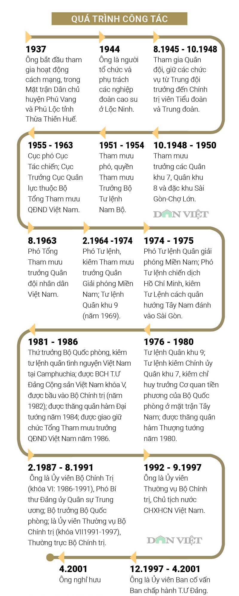 infographic: cuoc doi va su nghiep nguyen chu tich nuoc le duc anh hinh anh 3
