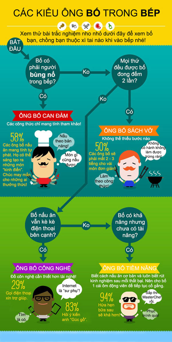 infographic: cac ong bo lam noi tro nhu the nao? hinh anh 1