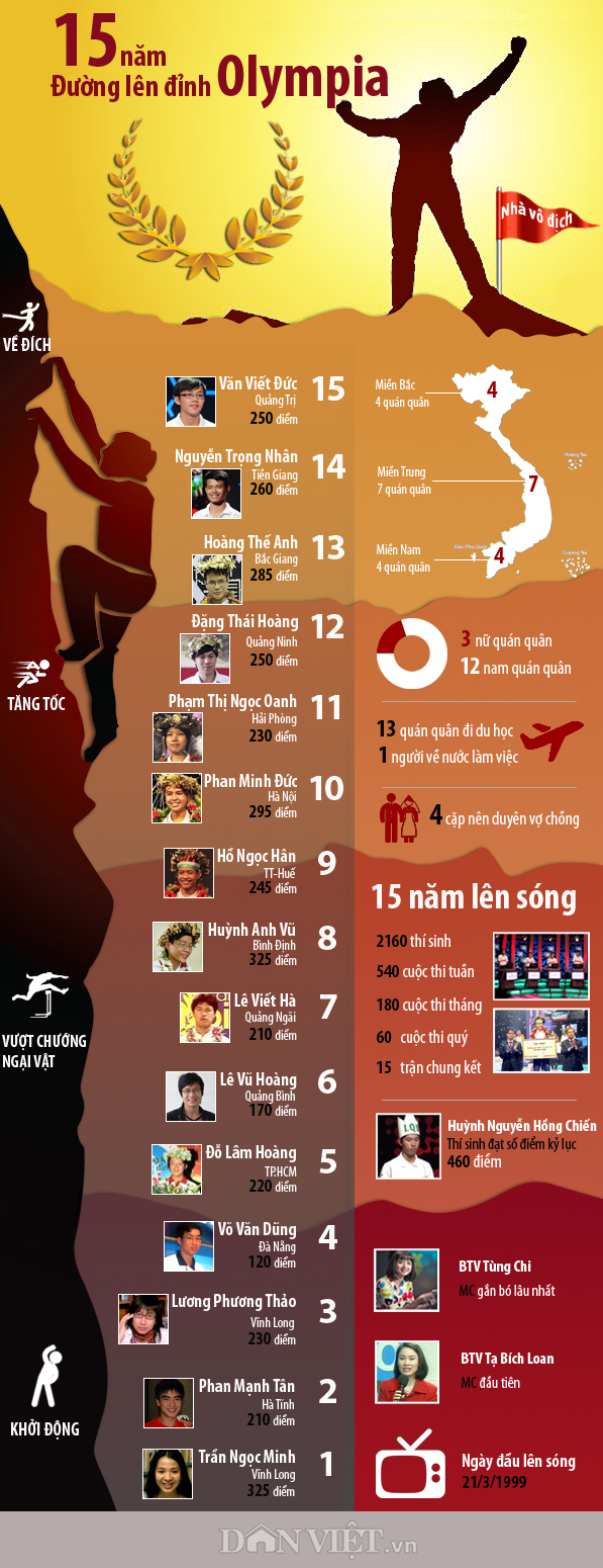 infographic: nhin lai 15 nam duong len dinh olympia hinh anh 1