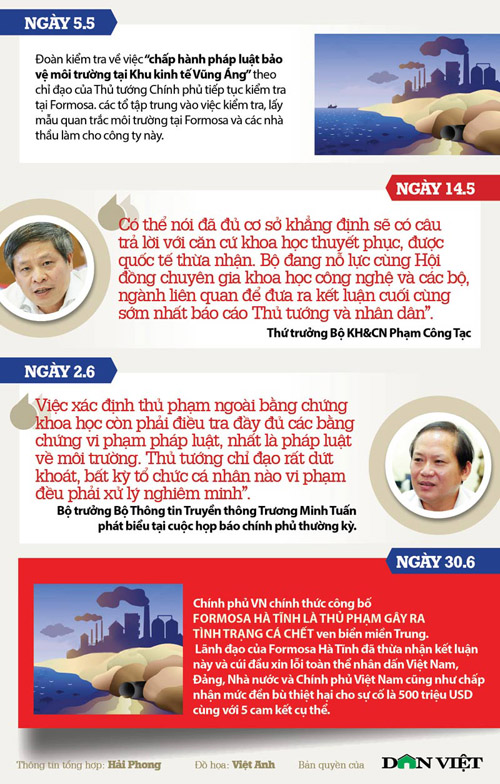 infographic toan canh vu formosa xa thai ra bien mien trung hinh anh 4