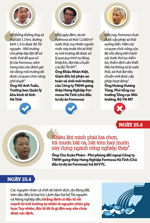 infographic toan canh vu formosa xa thai ra bien mien trung hinh anh 2