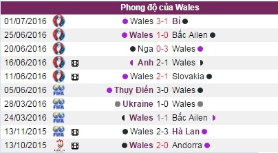 "phan tich ty le bo dao nha vs xu wales (2h): tin o ""bo"" hinh anh 6"