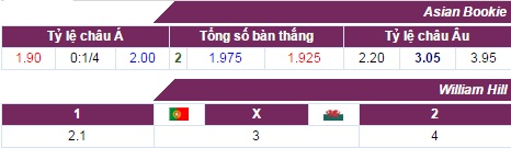 "phan tich ty le bo dao nha vs xu wales (2h): tin o ""bo"" hinh anh 2"