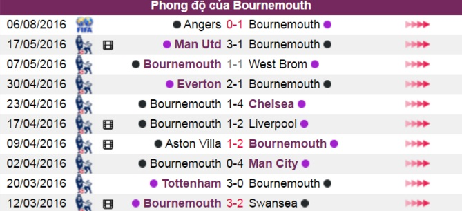 nhan dinh, phan tich ty le afc bournemouth vs m.u (19h30) hinh anh 5