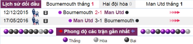 nhan dinh, phan tich ty le afc bournemouth vs m.u (19h30) hinh anh 4