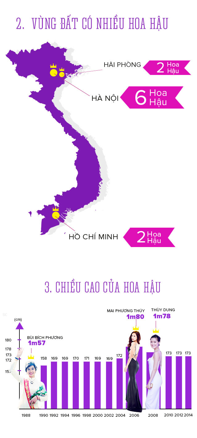 infographic: nhung cai nhat trong lich su hoa hau vn hinh anh 2