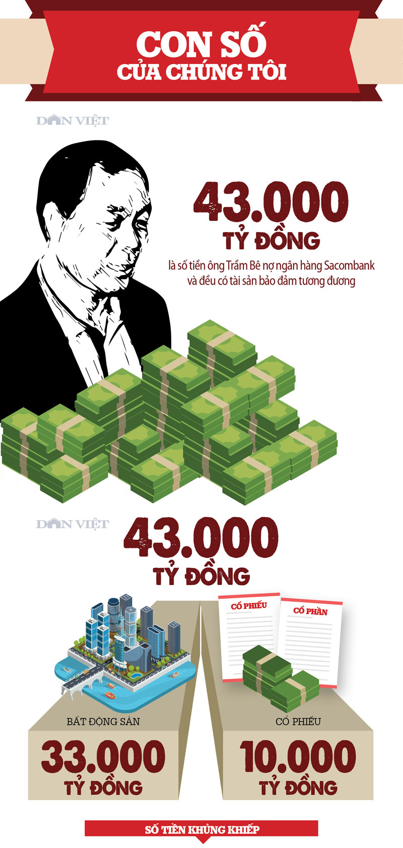 infographic: tram be no tuong duong 900.000 can nha tinh nghia! hinh anh 1