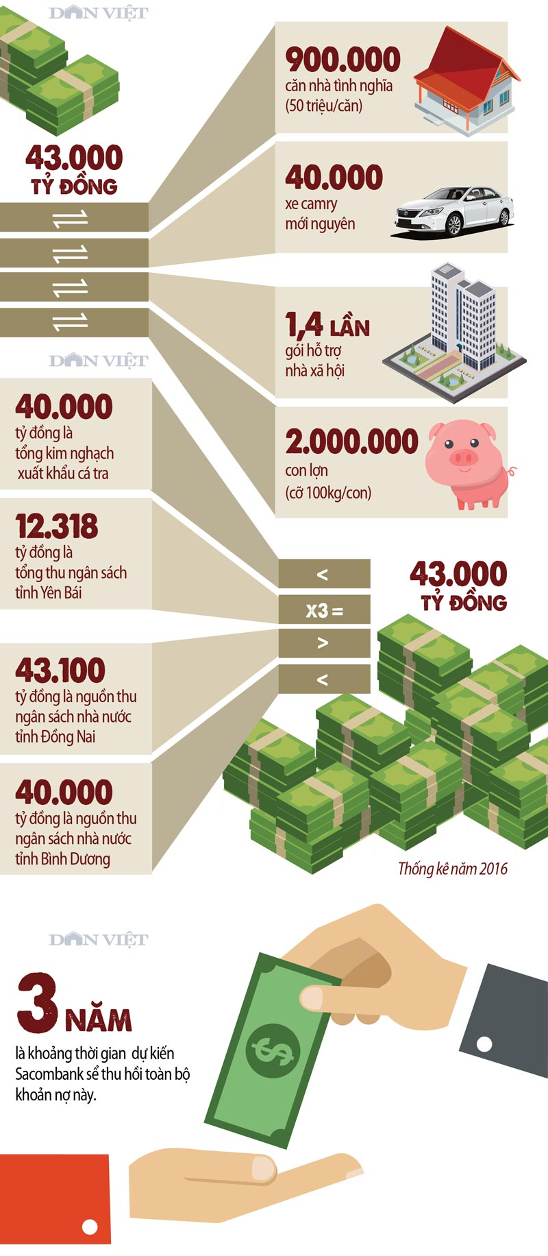 infographic: tram be no tuong duong 900.000 can nha tinh nghia! hinh anh 2