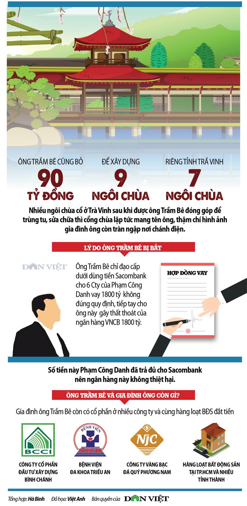 infographic: tram be no tuong duong 900.000 can nha tinh nghia! hinh anh 4