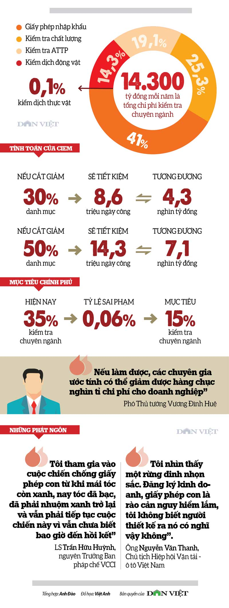 infographic: 28,6 trieu ngay cong, 14,3 nghin ty dong cho...thu tuc hinh anh 3