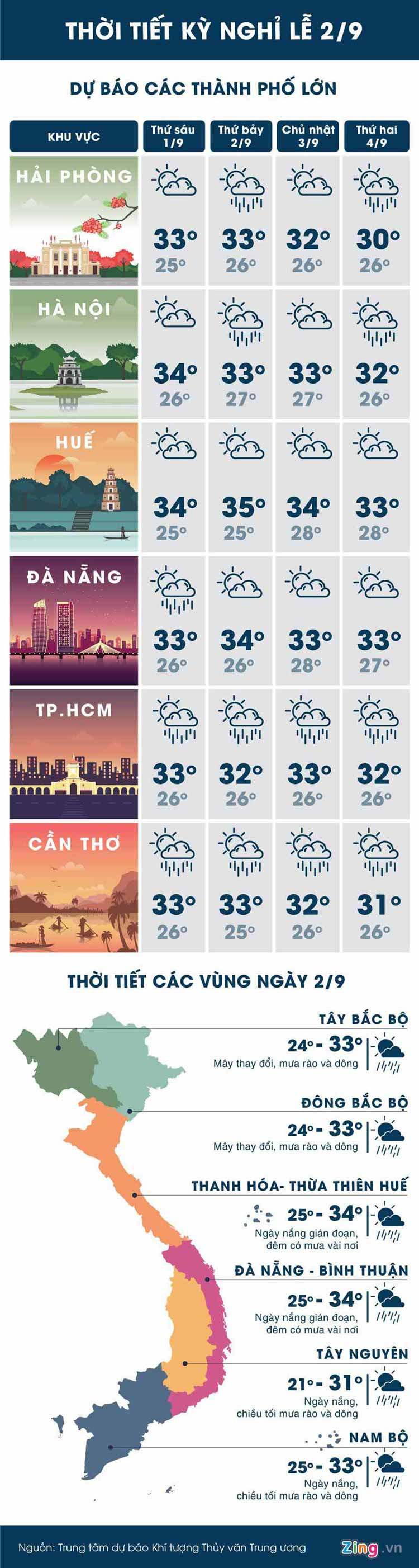 thoi tiet ca nuoc dip nghi le 2.9 nhu the nao? hinh anh 1
