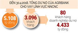 danh 50.000 ty dong von vay cho nong nghiep cong nghe cao hinh anh 2