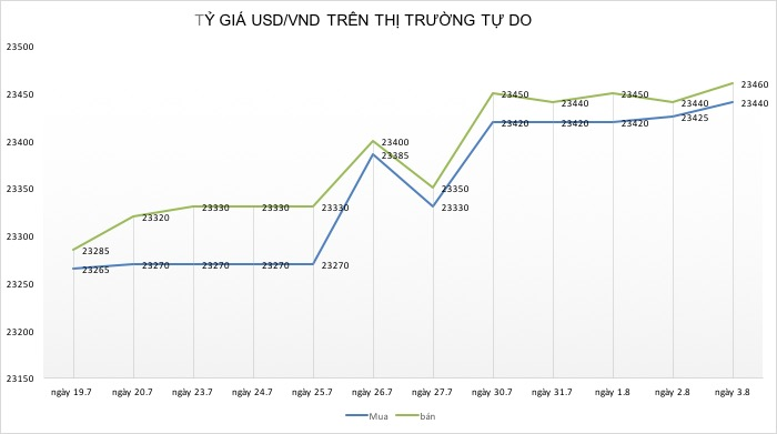 """ty gia ngay 3.8: usd """"tang toc"""" theo cang thang thuong mai  my - trung hinh anh 3"""