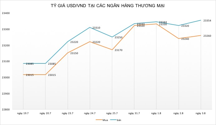 """ty gia ngay 3.8: usd """"tang toc"""" theo cang thang thuong mai  my - trung hinh anh 2"""