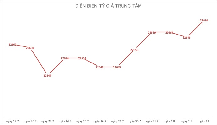 """ty gia ngay 3.8: usd """"tang toc"""" theo cang thang thuong mai  my - trung hinh anh 1"""
