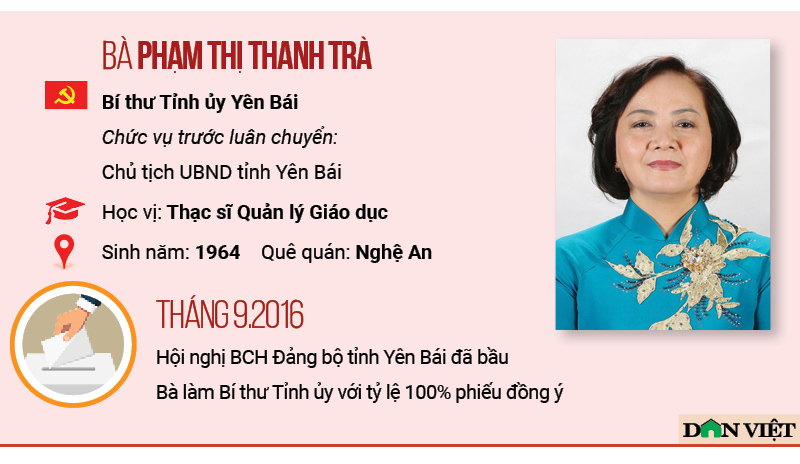 infographic chan dung 7 nu bi thu tinh uy cua ca nuoc hien nay hinh anh 6