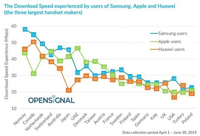 smartphone samsung, huawei hay iphone co toc do lte nhanh nhat? hinh anh 2