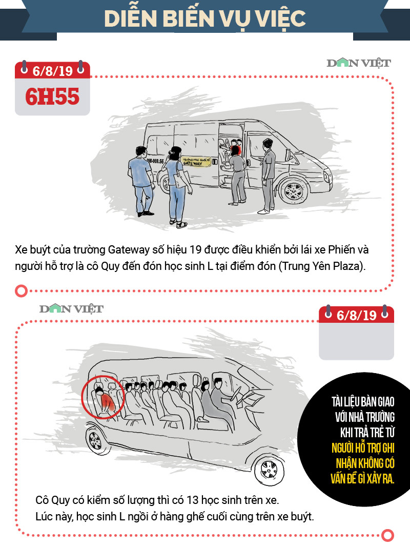 infographic: toan canh vu be lop 1 truong gateway tu vong tren o to hinh anh 1