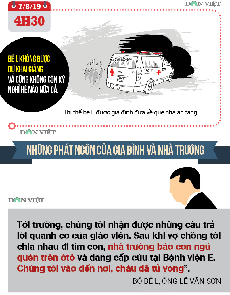 infographic: toan canh vu be lop 1 truong gateway tu vong tren o to hinh anh 5