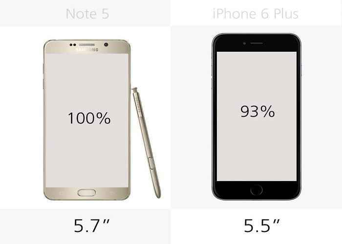 so sanh chi tiet giua galaxy note 5 voi iphone 6 plus hinh anh 6