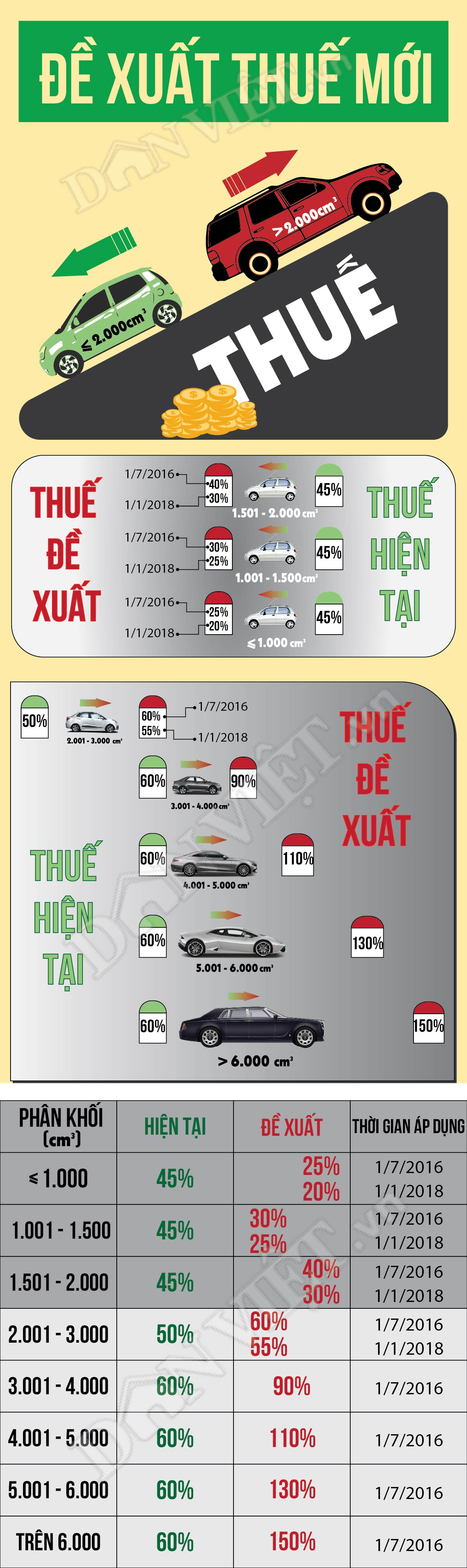[infographic] giam thue xe o to, mua xe nao re nhat? hinh anh 1