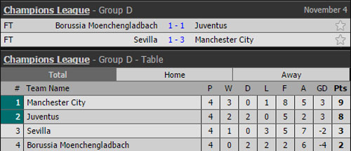 ket qua, bxh champions league: man city, real doat ve vao vong knock-out hinh anh 5